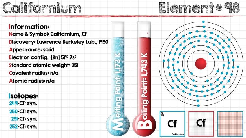 Header of californium